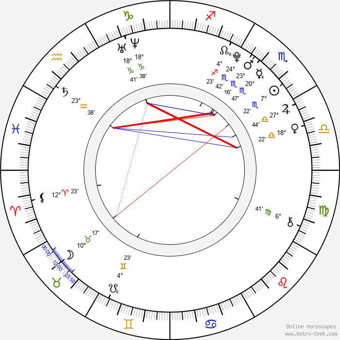 Brett Kelly - Birth horoscope chart