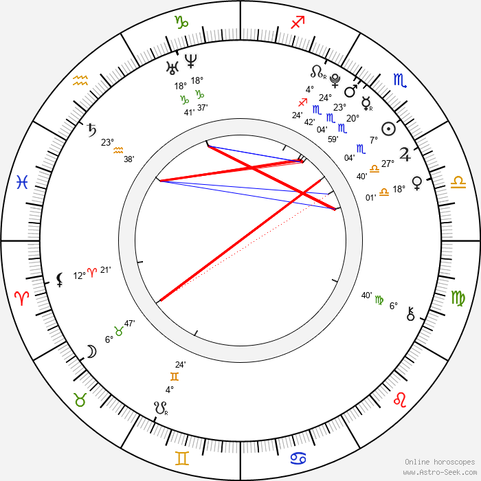 Brett Kelly - Birth horoscope chart