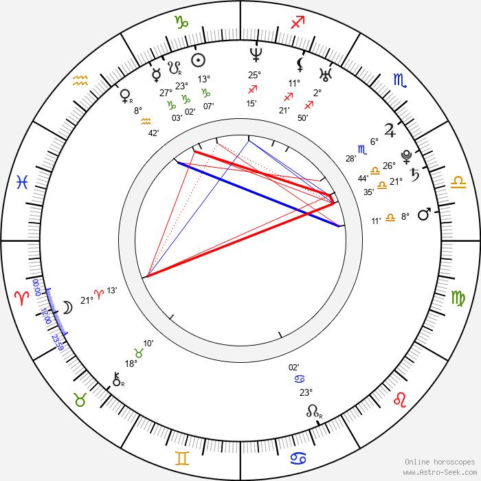 Brett Simmons - Birth horoscope chart