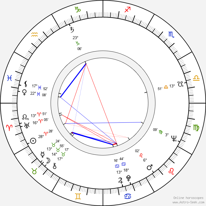 Brewster Atwater - Birth horoscope chart
