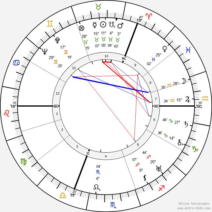 Brian Aherne - Birth horoscope chart