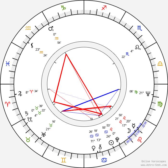 Brian Auger - Birth horoscope chart