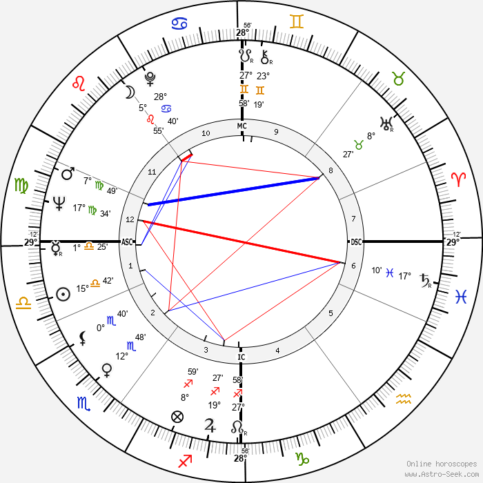 Brian Blessed - Birth horoscope chart