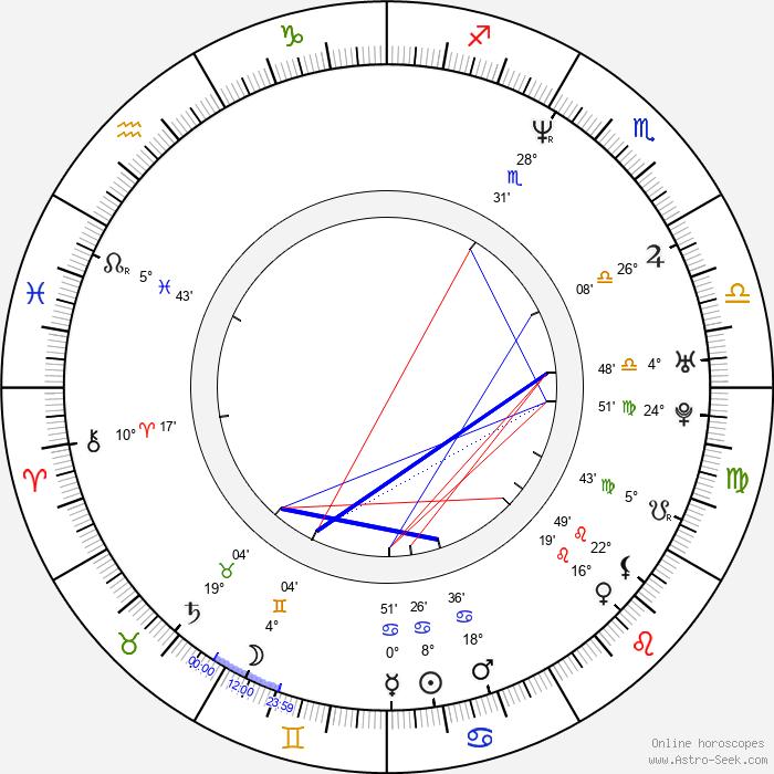 Brian Bloom - Birth horoscope chart
