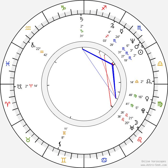 Brian Bovell - Birth horoscope chart