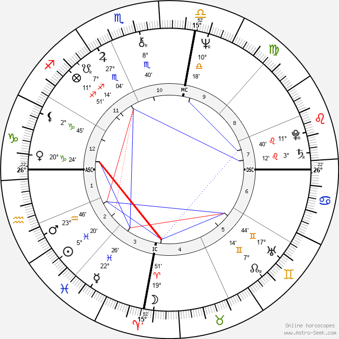 Brian Burke - Birth horoscope chart