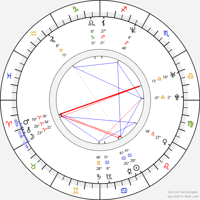 Brian Chippendale - Birth horoscope chart