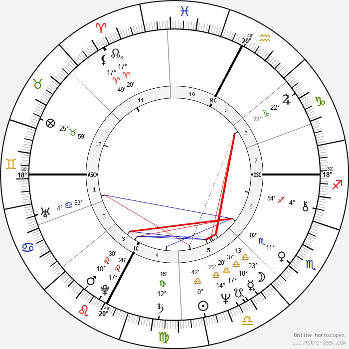 Brian Clark - Birth horoscope chart