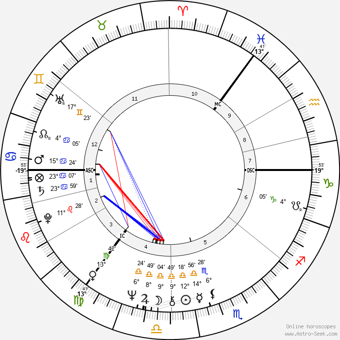 Brian Connolly - Birth horoscope chart