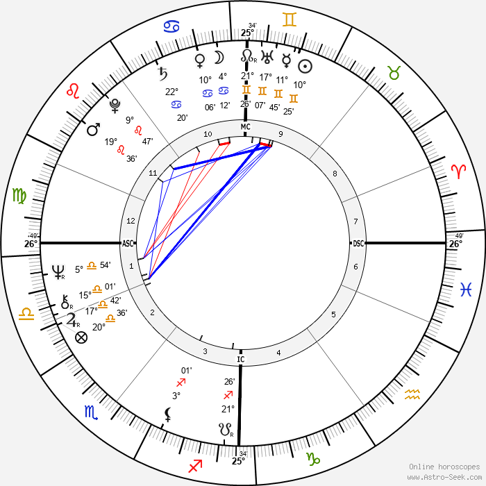 Brian Cox - Birth horoscope chart