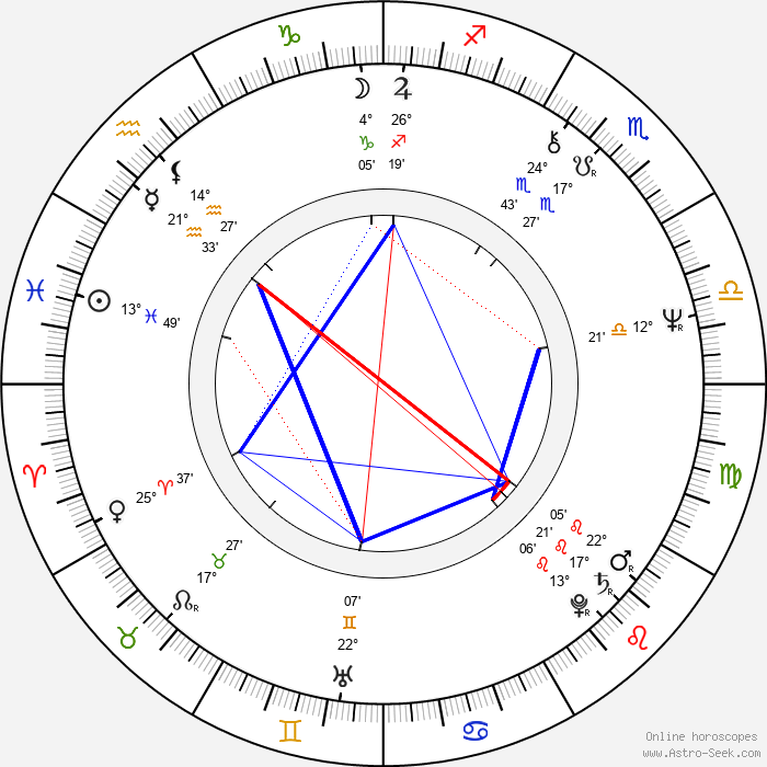 Brian Cummings - Birth horoscope chart