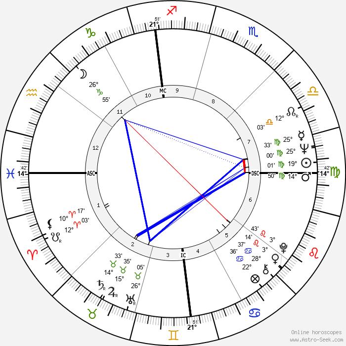Brian De Palma - Birth horoscope chart