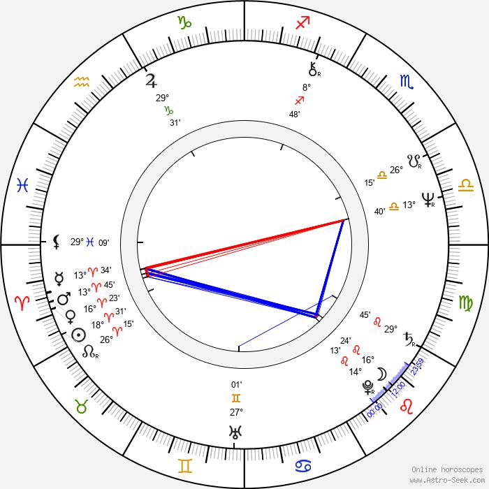 Brian Delate - Birth horoscope chart