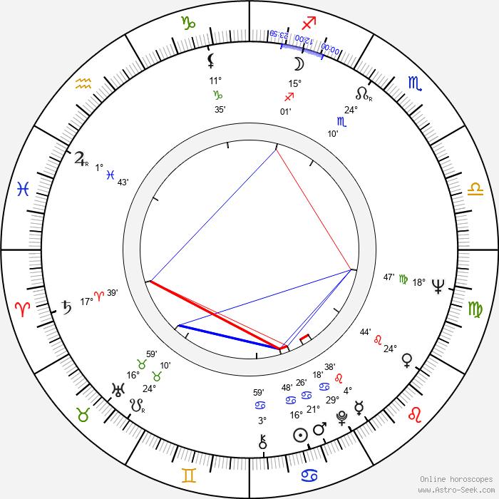 Brian Dennehy - Birth horoscope chart