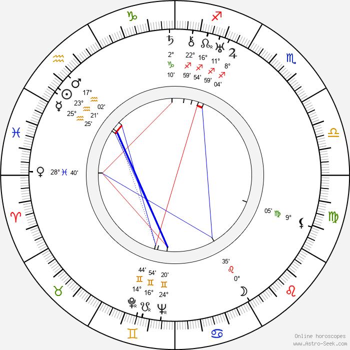Brian Desmond Hurst - Birth horoscope chart