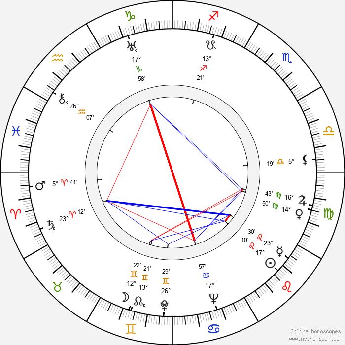 Brian Easdale - Birth horoscope chart