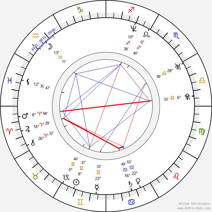 Brian Fair - Birth horoscope chart