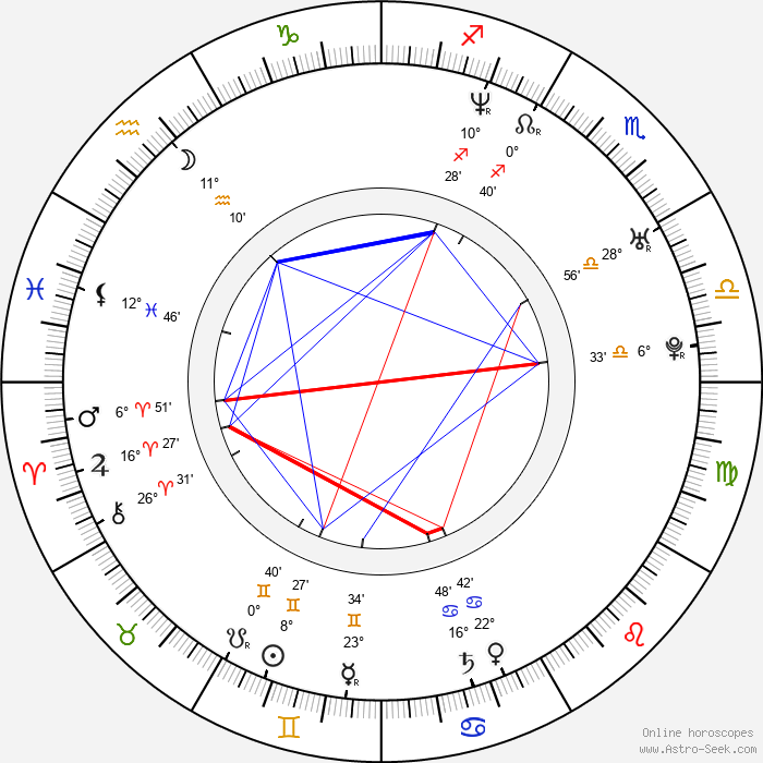Brian Fair - Birth horoscope chart