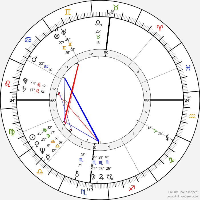 Brian Hill - Birth horoscope chart