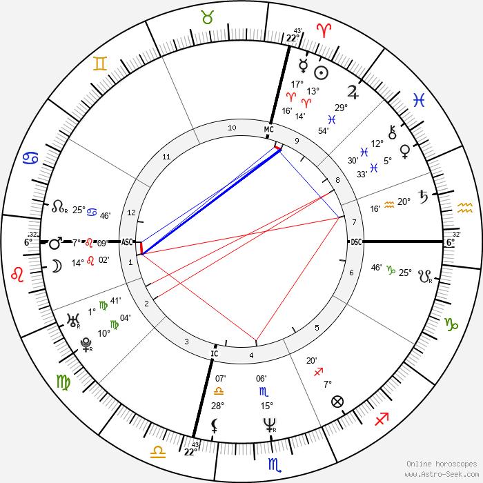 Brian Homan - Birth horoscope chart