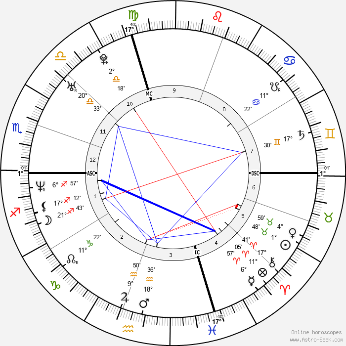 Brian J. White - Birth horoscope chart