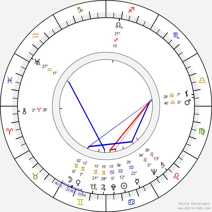 Brian James - Birth horoscope chart
