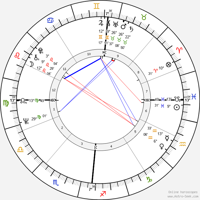 Brian Jones - Birth horoscope chart
