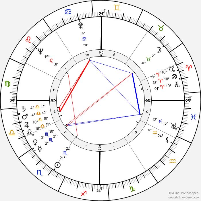 Brian Keith - Birth horoscope chart
