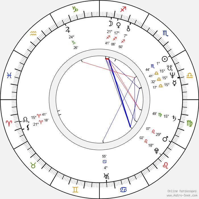 Brian Kerwin - Birth horoscope chart