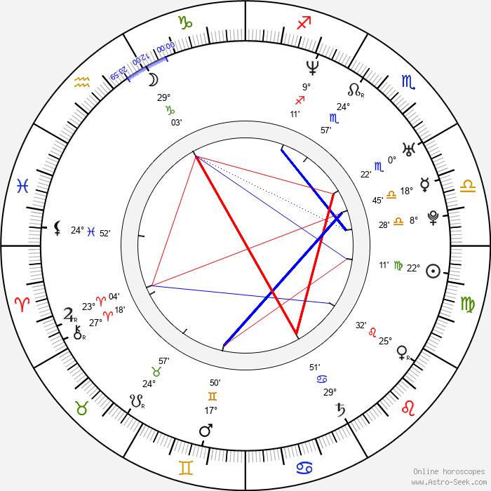 Brian Klugman - Birth horoscope chart