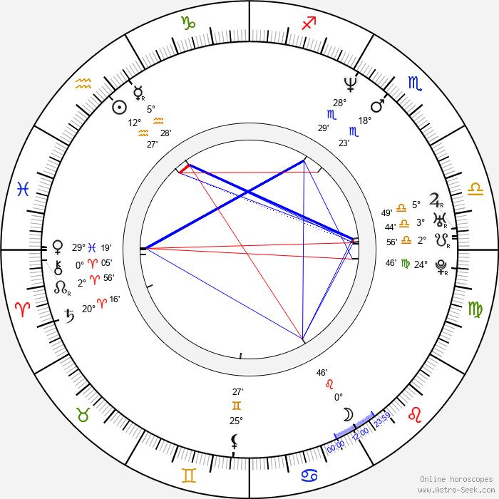 Brian Krause - Birth horoscope chart