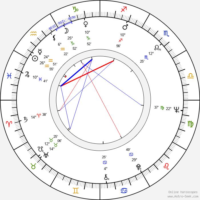 Brian Large - Birth horoscope chart