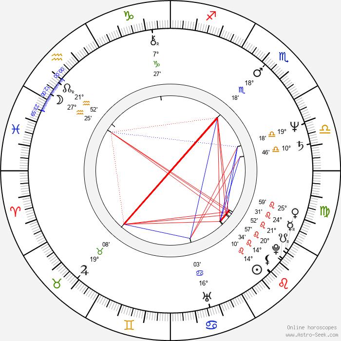Brian Levant - Birth horoscope chart