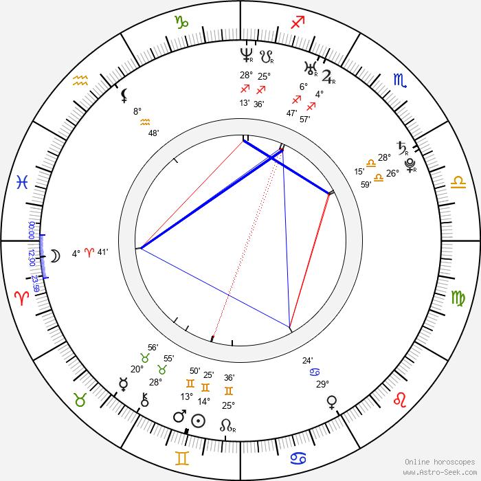Brian Lonano - Birth horoscope chart