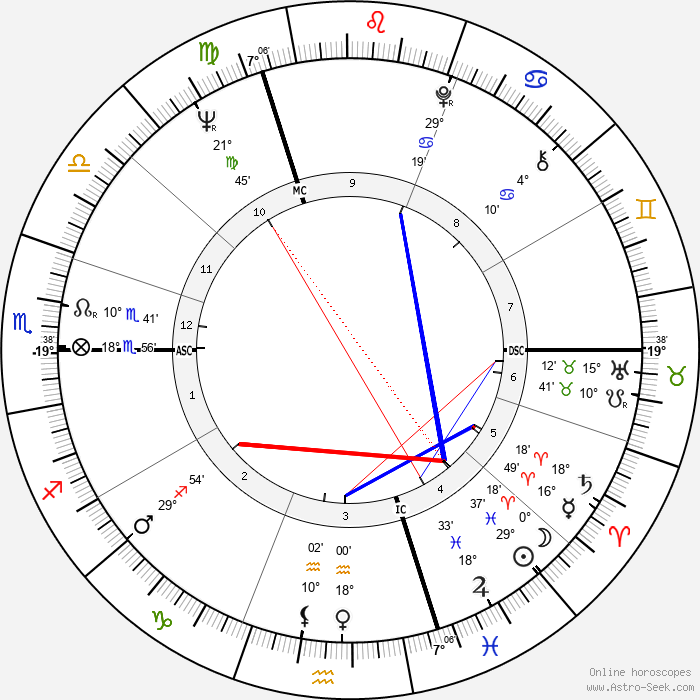 Brian Mulroney - Birth horoscope chart