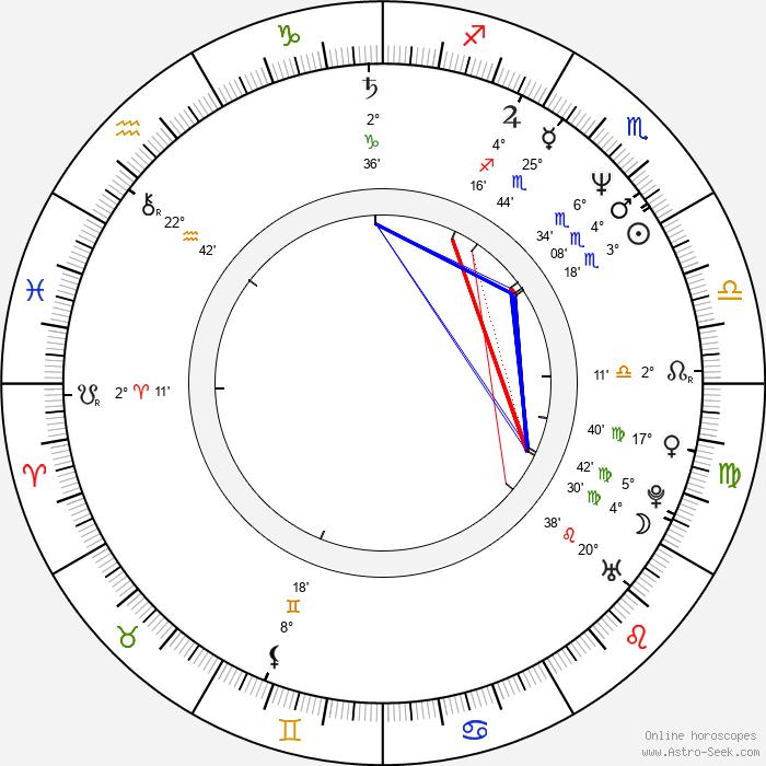 Brian Pockar - Birth horoscope chart