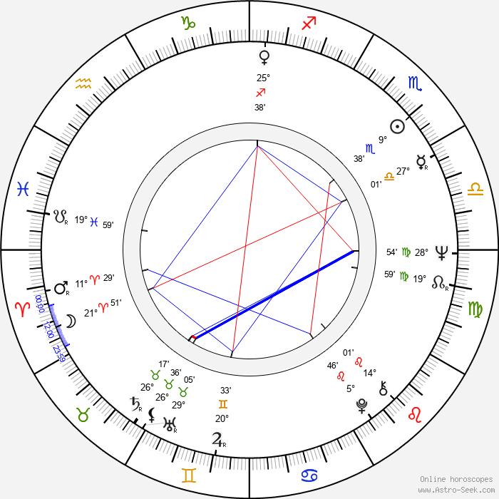 Brian Poole - Birth horoscope chart