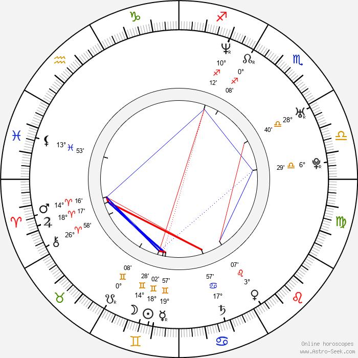 Brian Poth - Birth horoscope chart