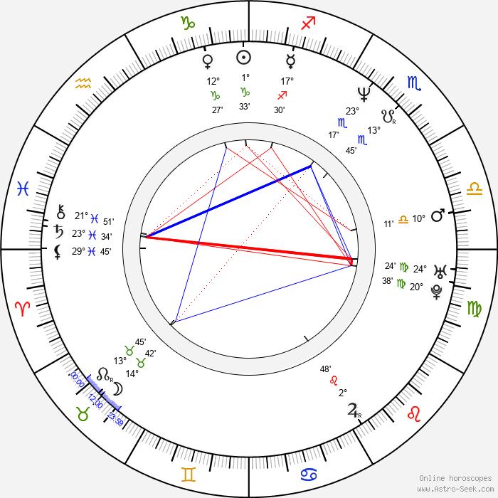 Brian Reardon - Birth horoscope chart