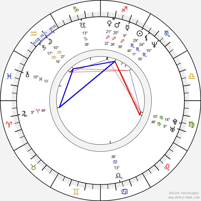 Brian Robbins - Birth horoscope chart