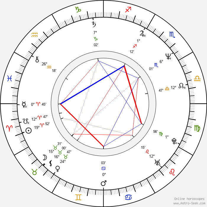 Brian Setzer - Birth horoscope chart