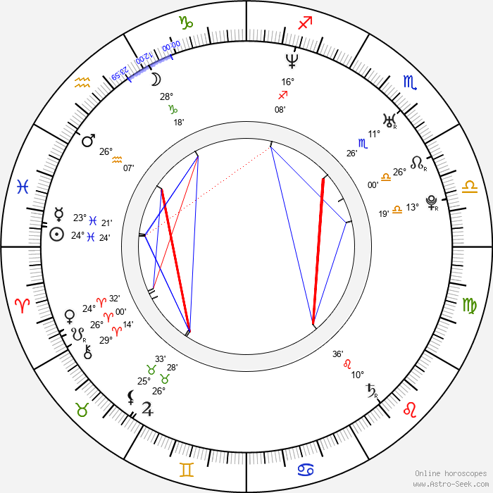 Brian Tee - Birth horoscope chart