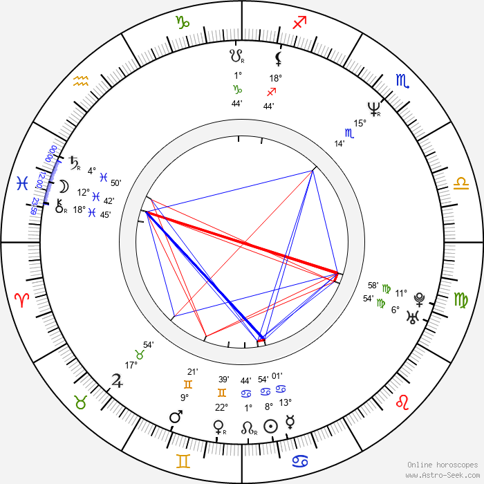 Brian Tester - Birth horoscope chart