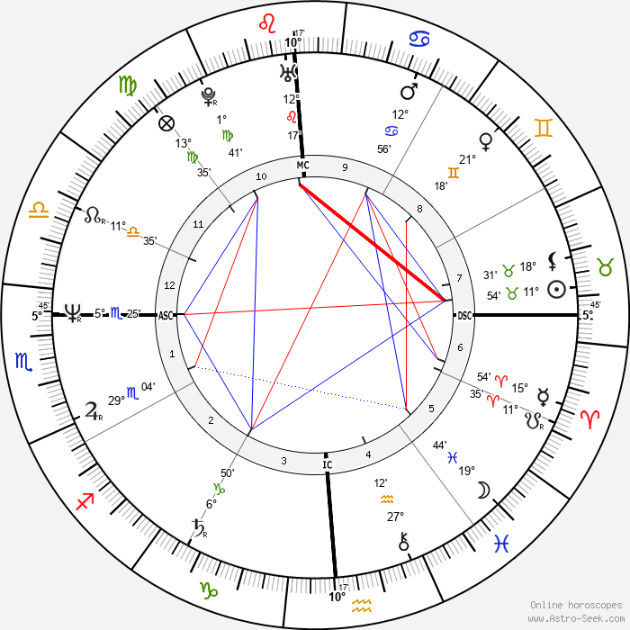 Brian Tochi - Birth horoscope chart