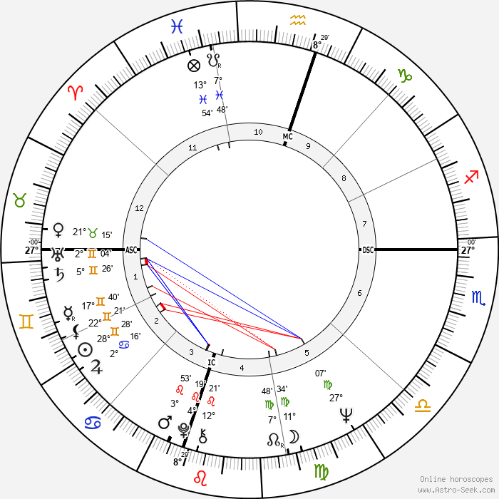Brian Wilson - Birth horoscope chart