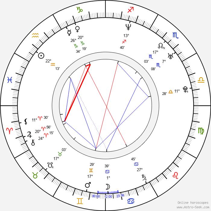 Brice Beckham - Birth horoscope chart