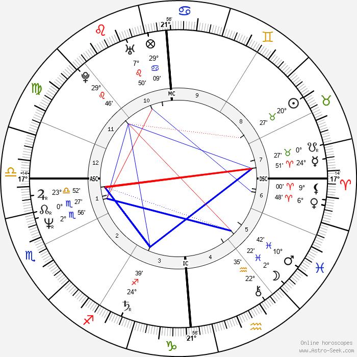 Brice Hortefeux - Birth horoscope chart