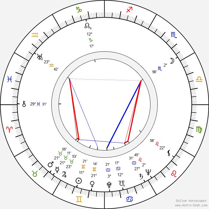Brice Mack - Birth horoscope chart