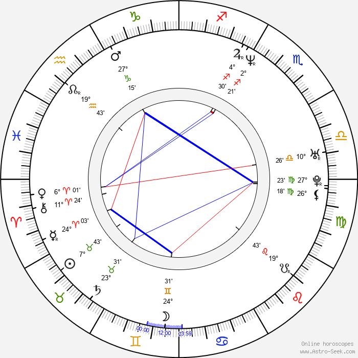 Bridget Moynahan - Birth horoscope chart