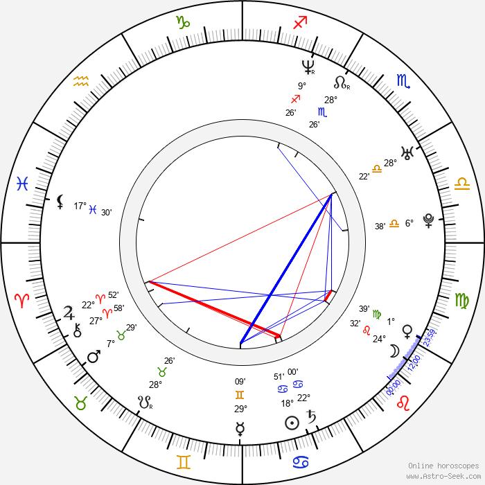 Bridgette Andersen - Birth horoscope chart